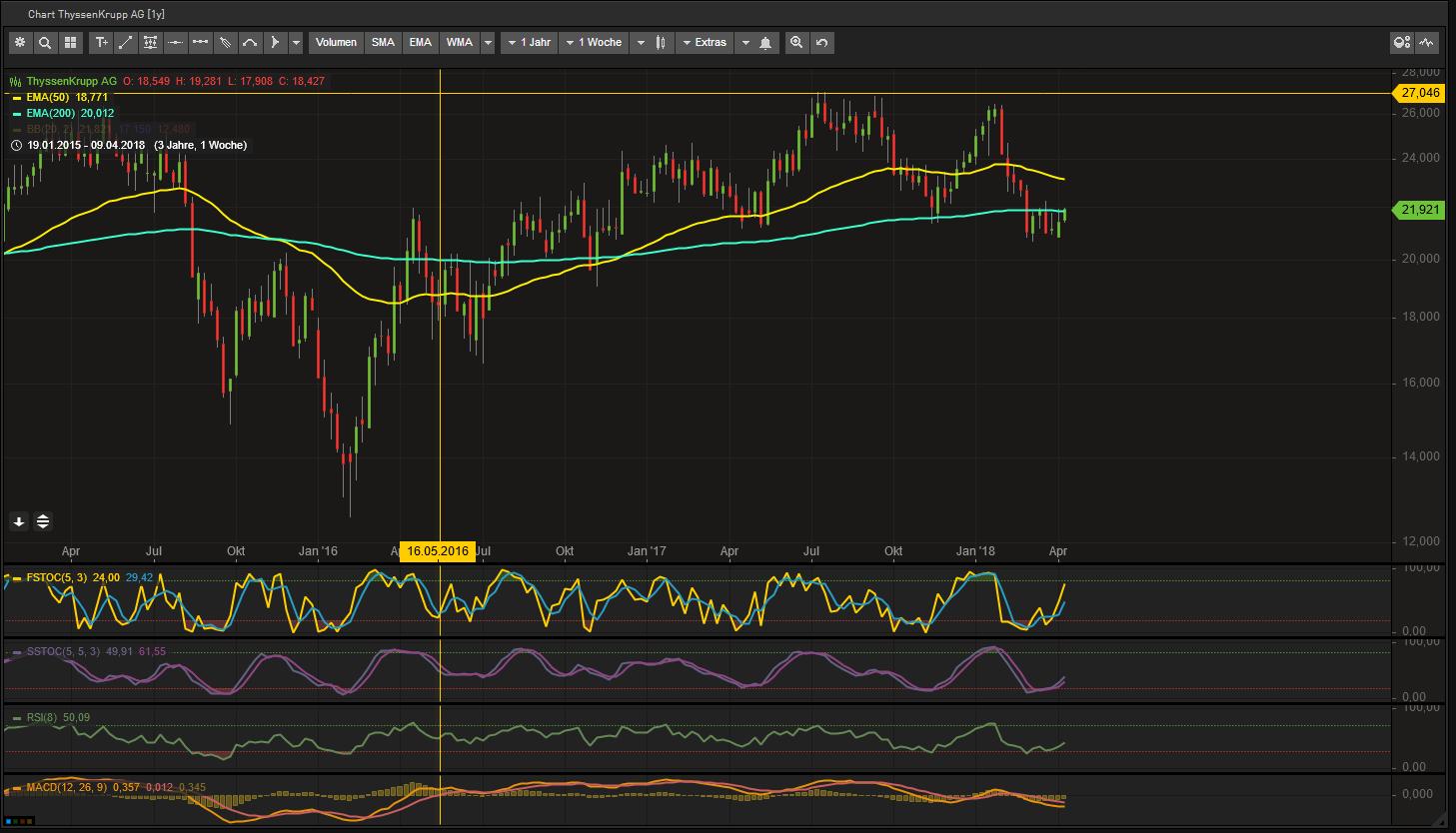 chart_thyssen.png