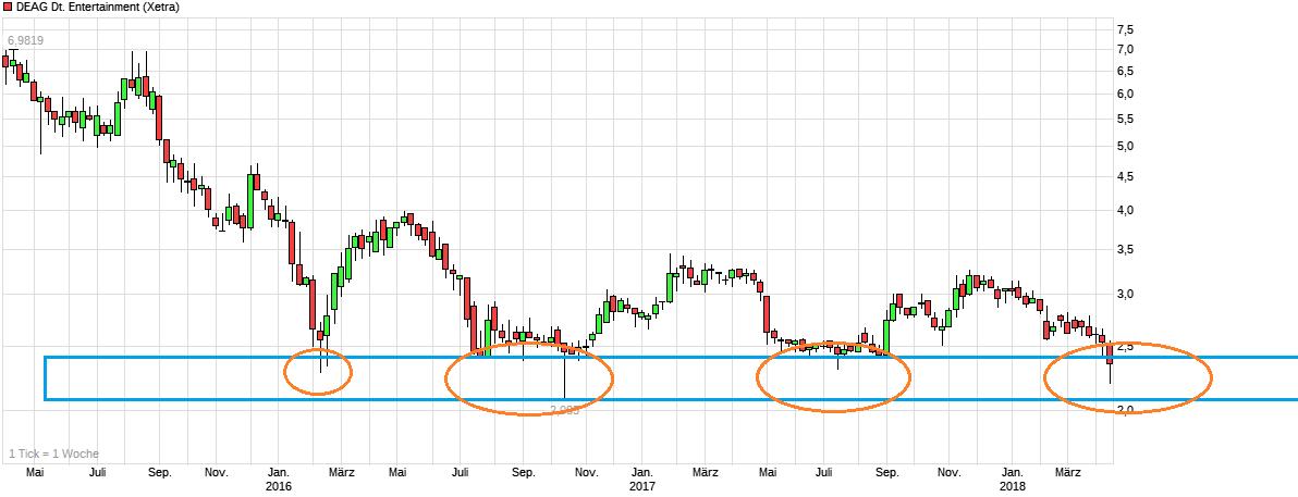 chart_3years_deagdeutscheentertainment.png