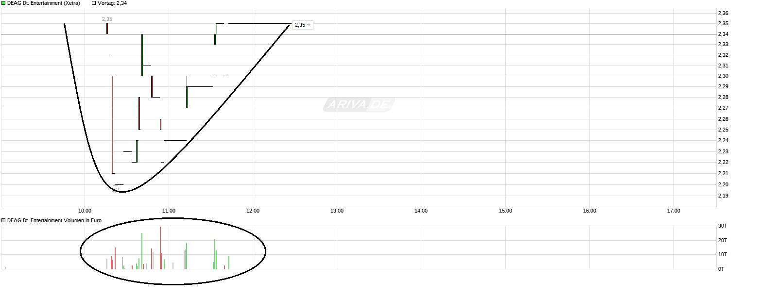 chart_intraday_deagdeutscheentertainment.png