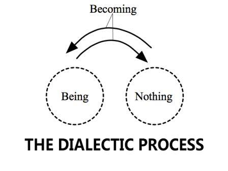 dialectic-process.jpg