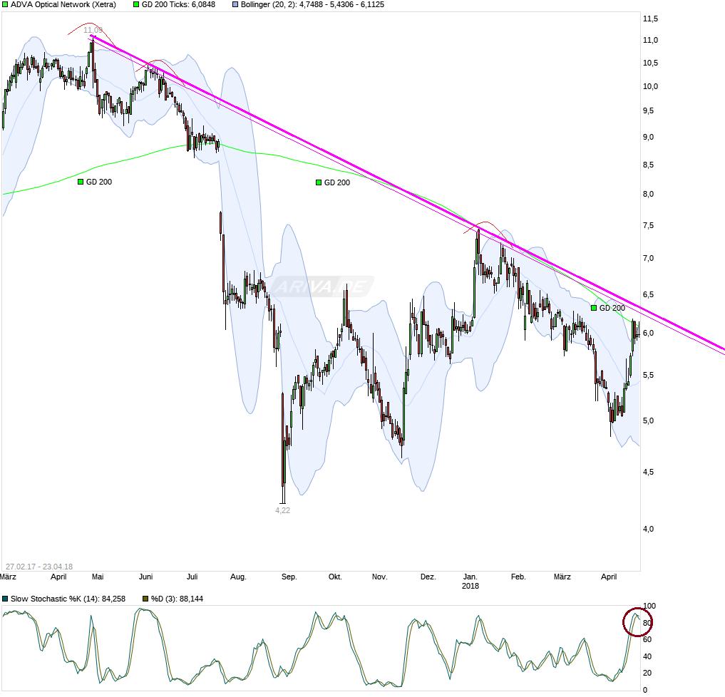 chart_free_advaopticalnetwork---.png