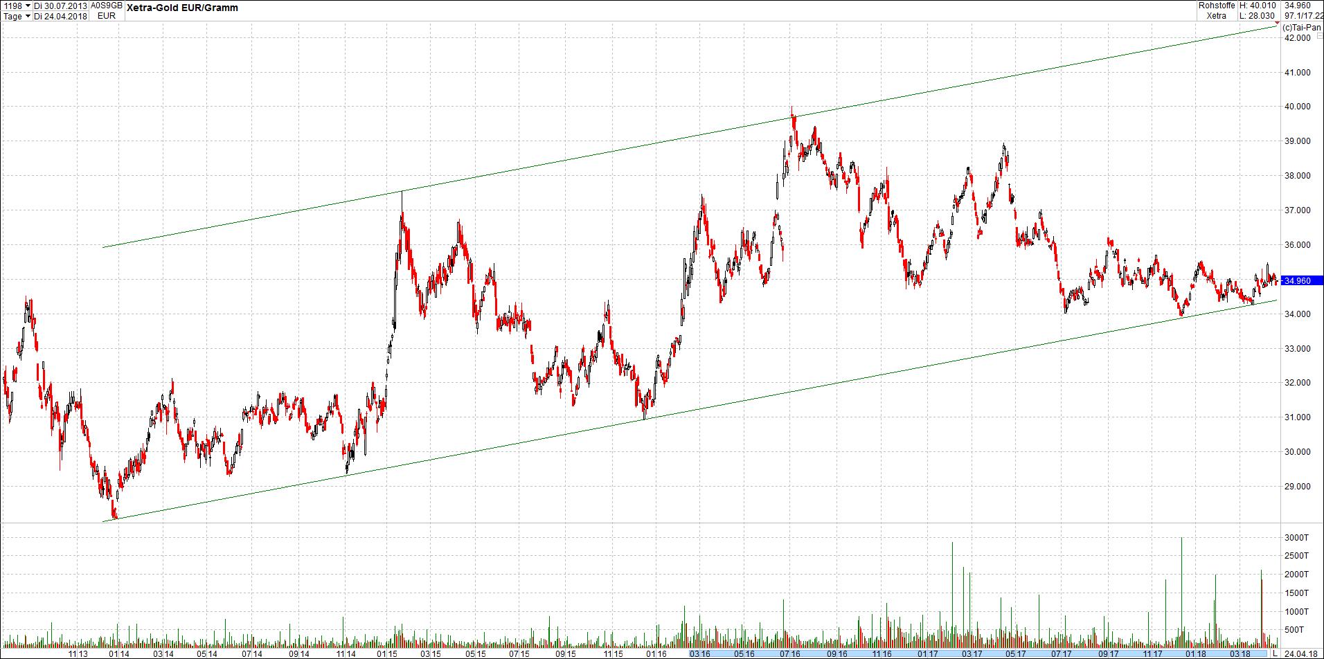 gold_in_trendkanal3.png