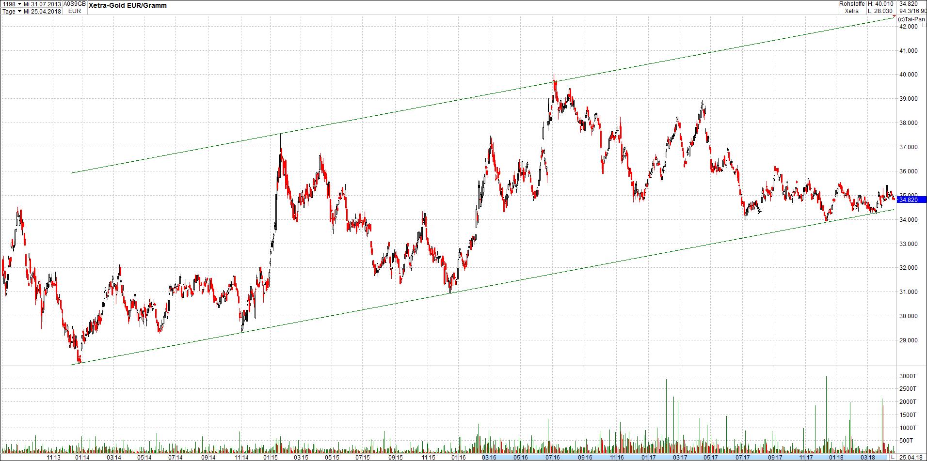 gold_in_trendkanal4.png