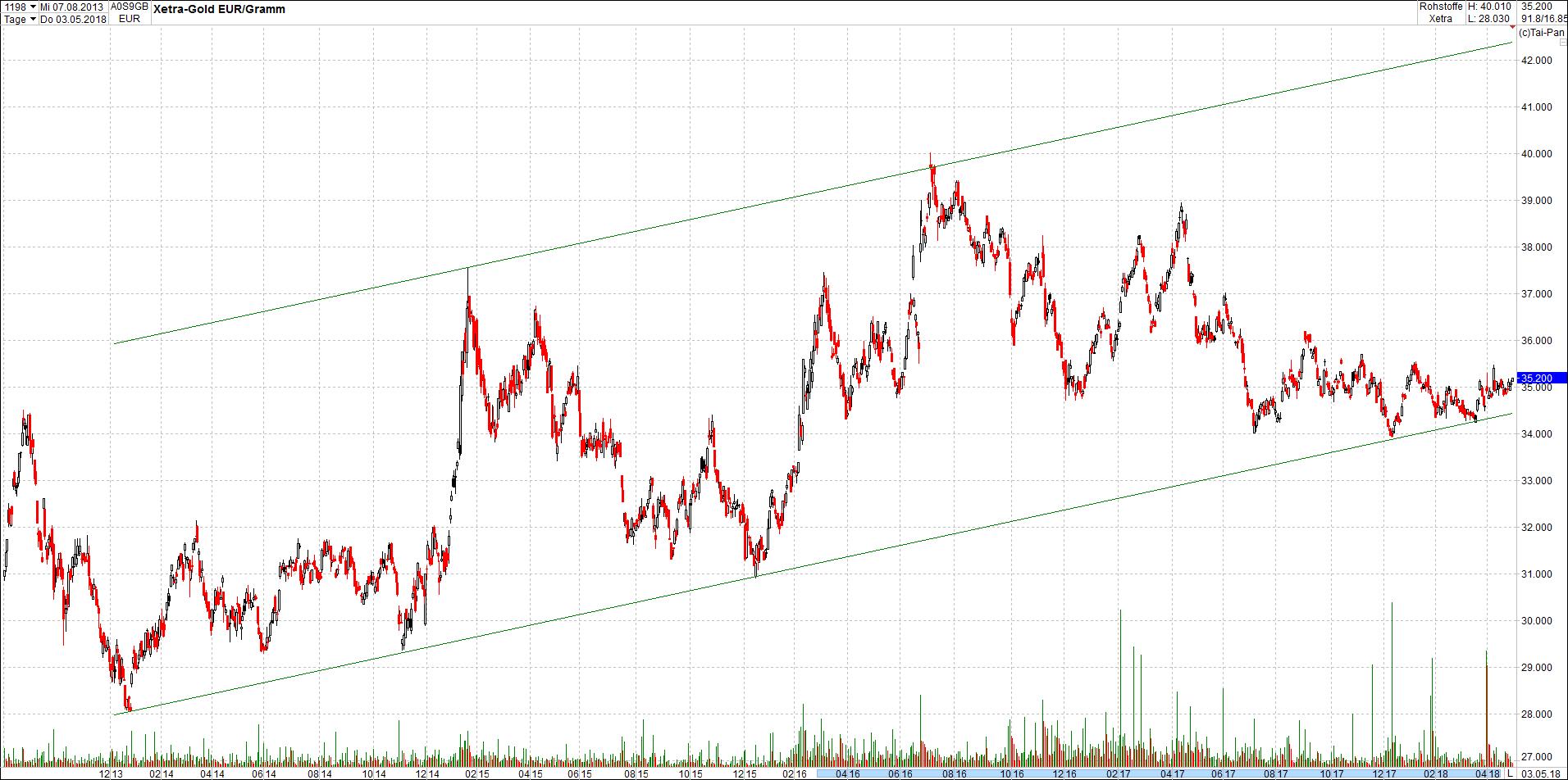 gold_in_trendkanal15.png