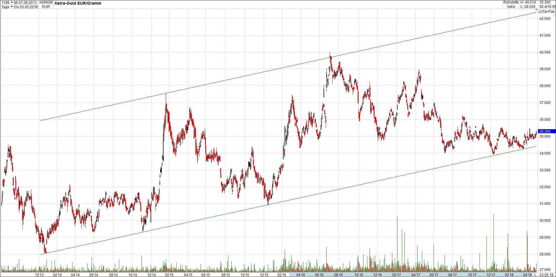 gold_in_trendkanal16.png
