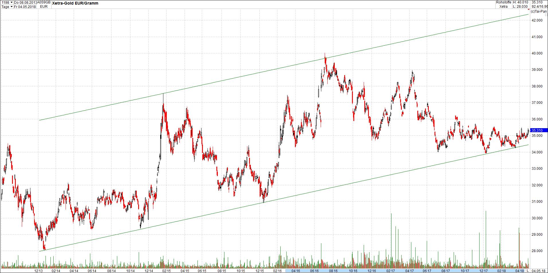 gold_in_trendkanal18.png