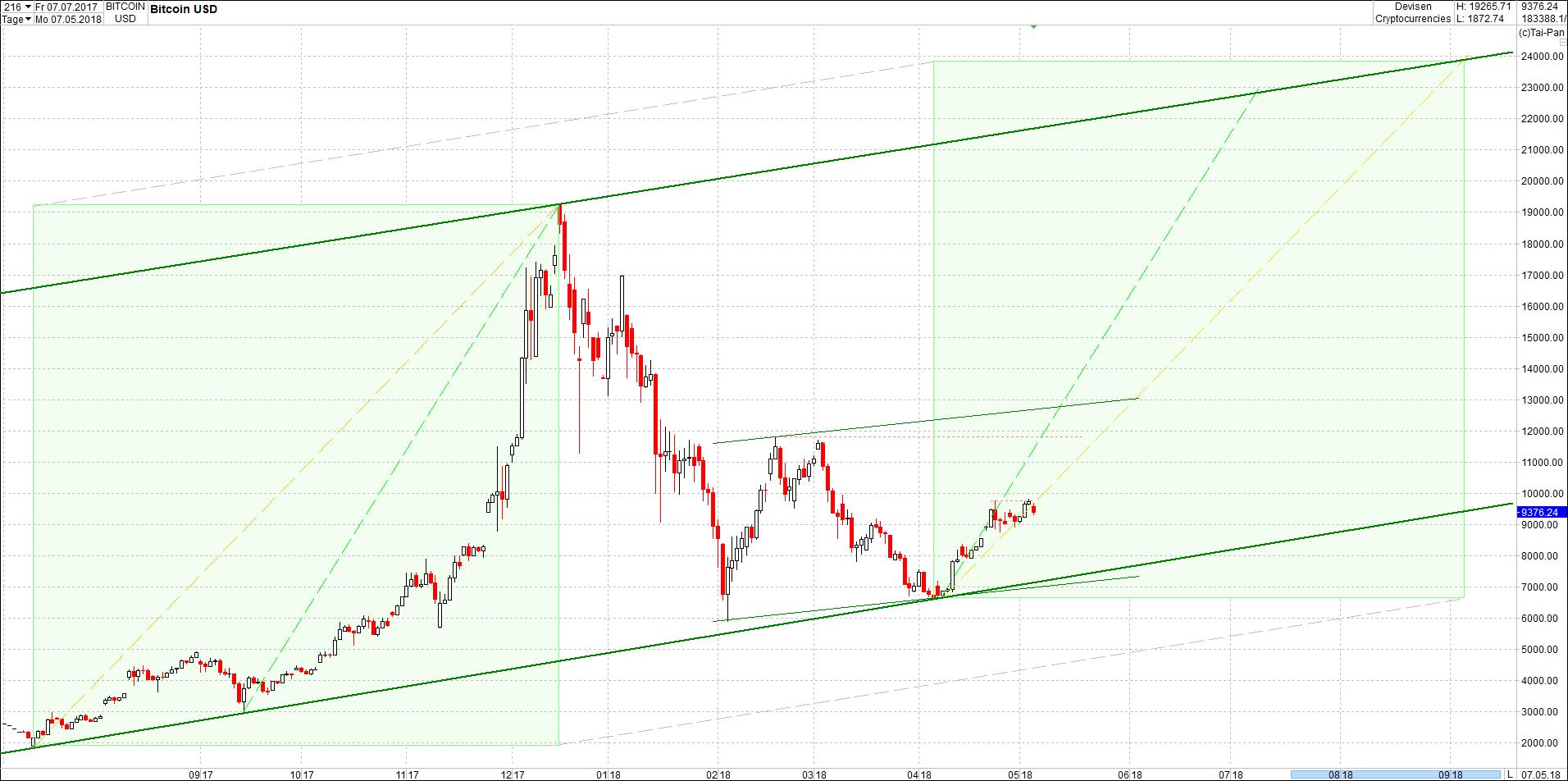 bitcoin_chartanalyse_von_heute_morgen.png