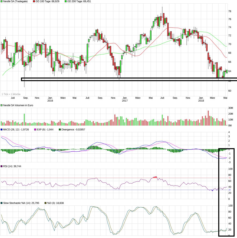 chart_3years_nestlsa.png