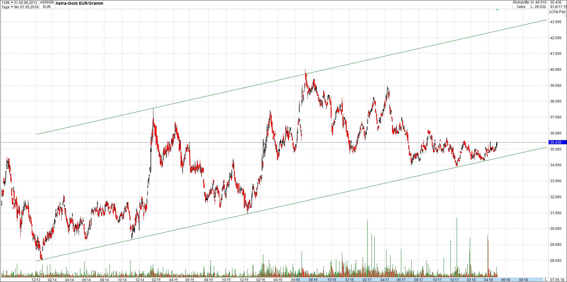 gold_chart_von_heute1.png