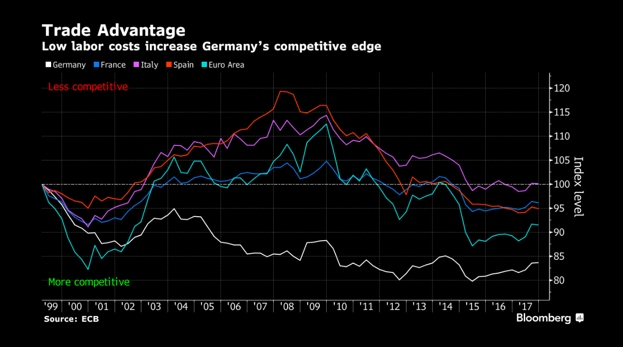 low_labor_cost__chart_bloomberg__apr_28_20....png
