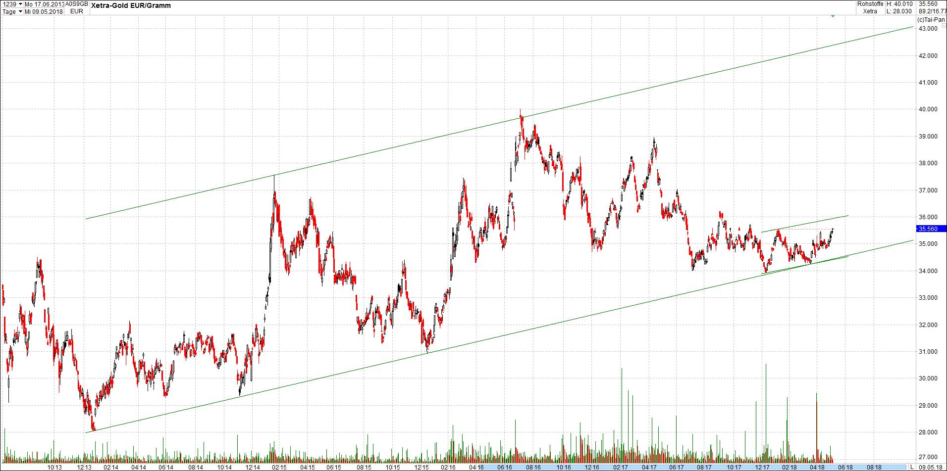 gold_chart_von_heute8.png