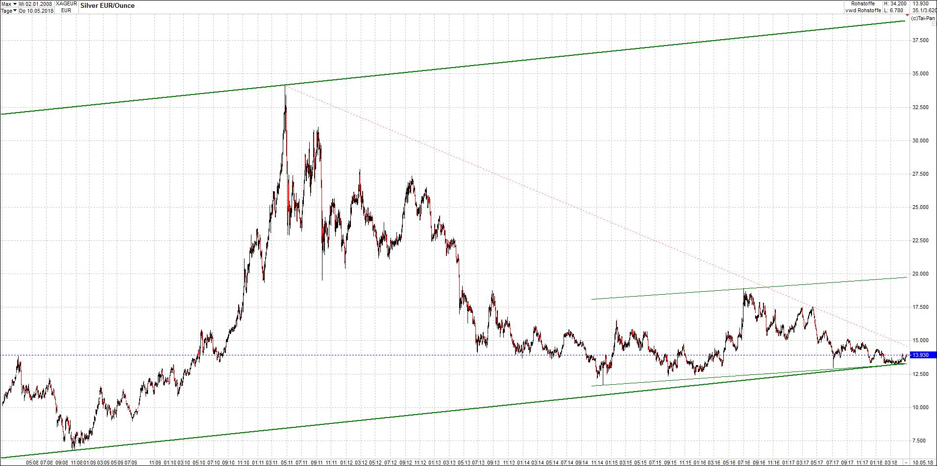 silber_chart_von_heute3.png