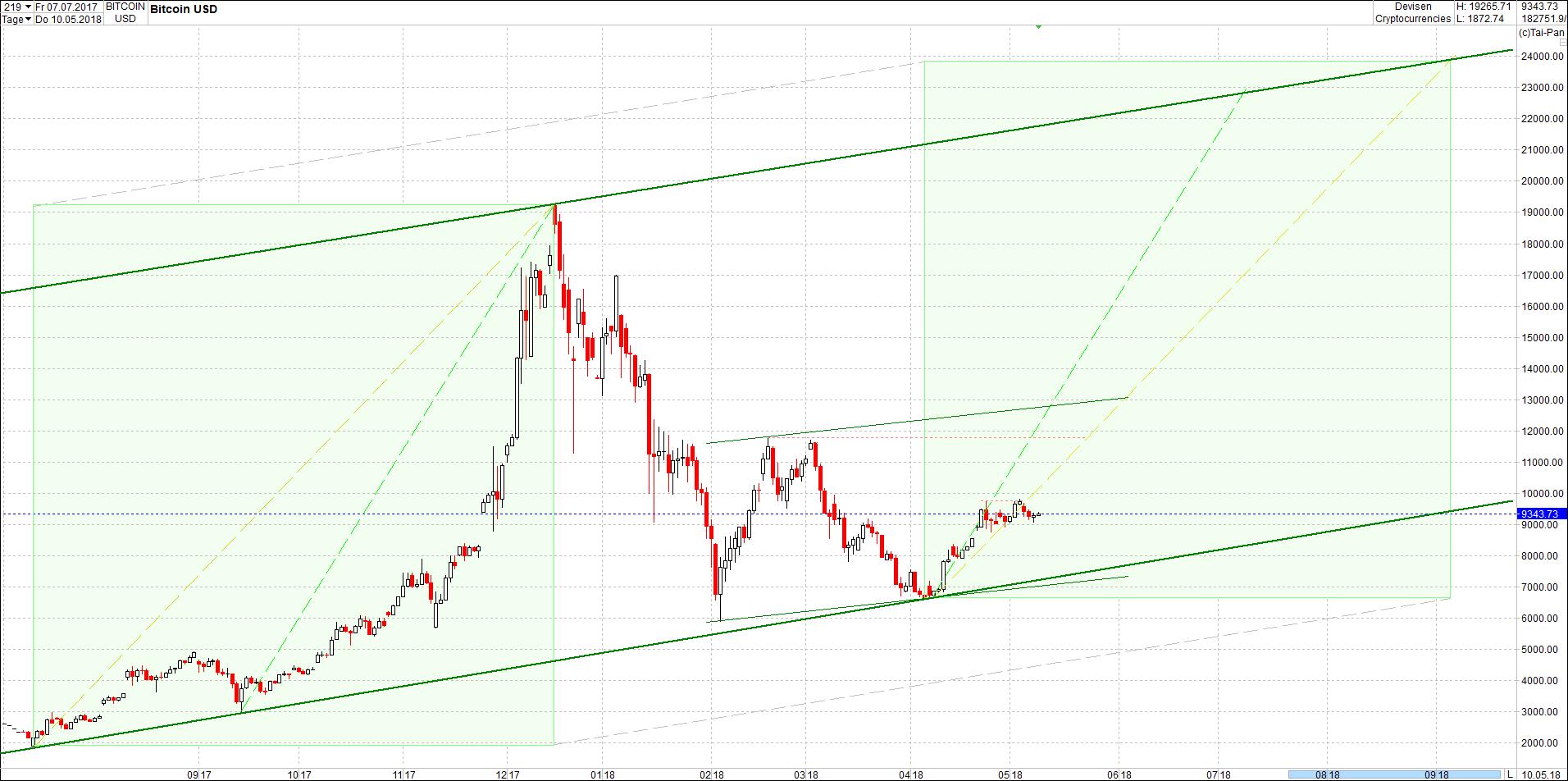 bitcoin_chart_nachmittag.png
