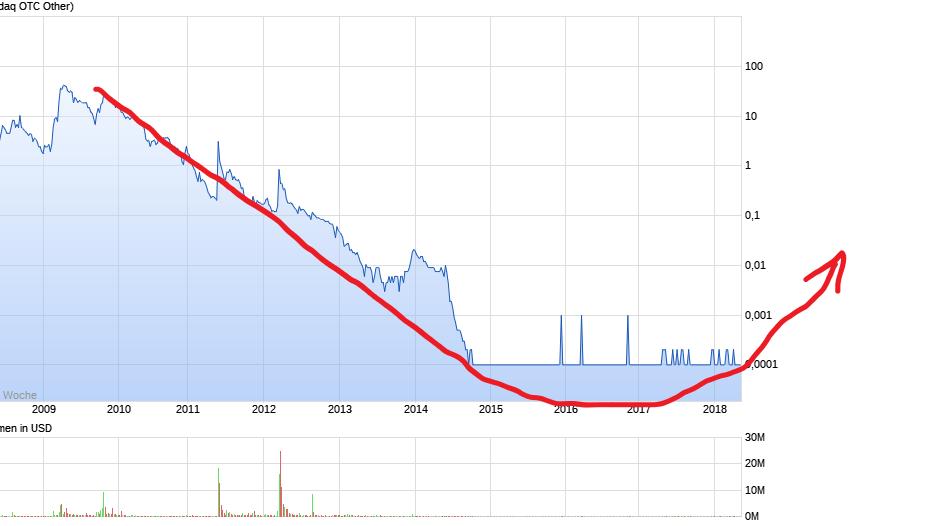 chart_all_neomediatechnologies_v1.png