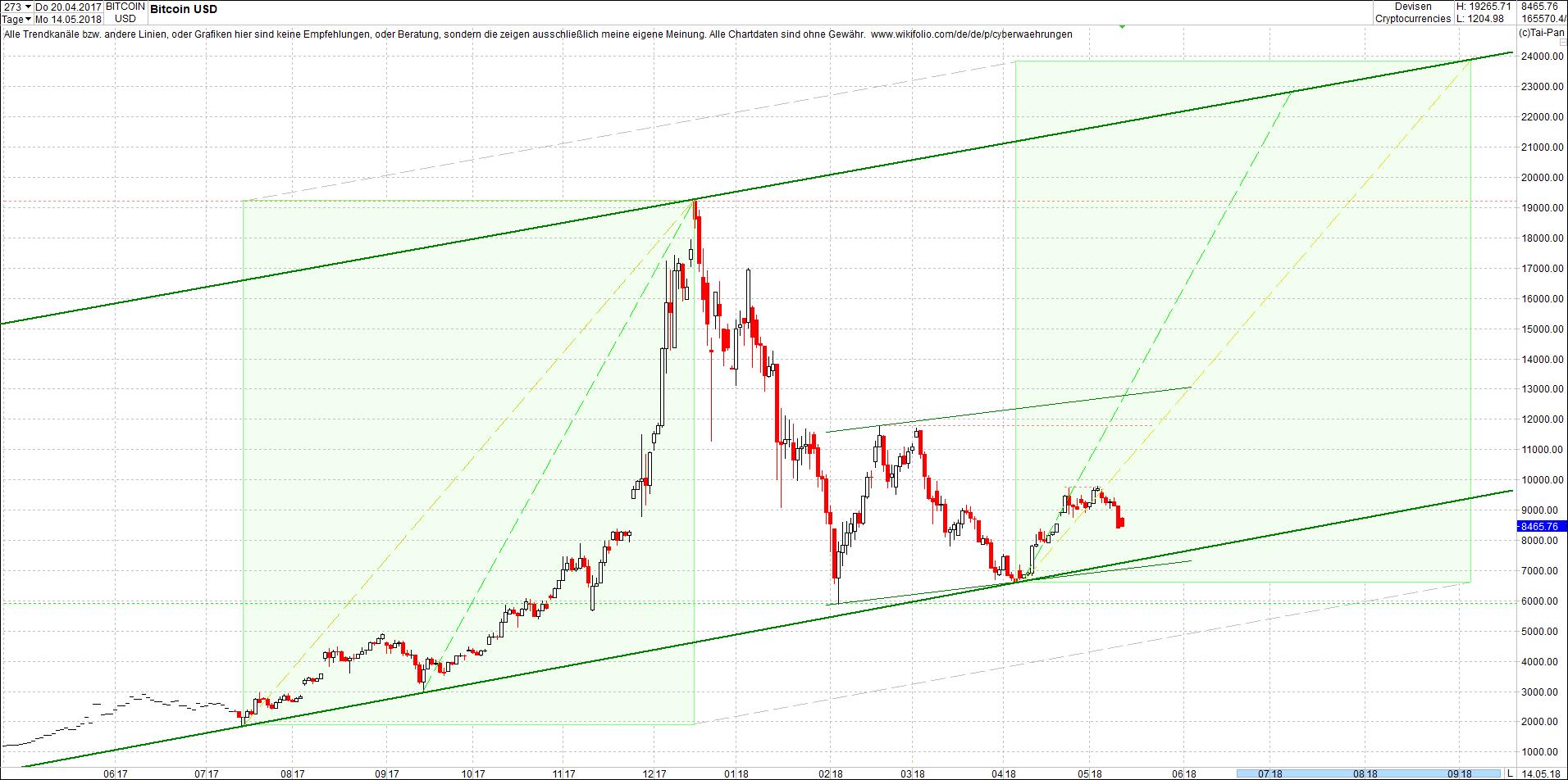 bitcoin_chart_von_heute_mittag2.png