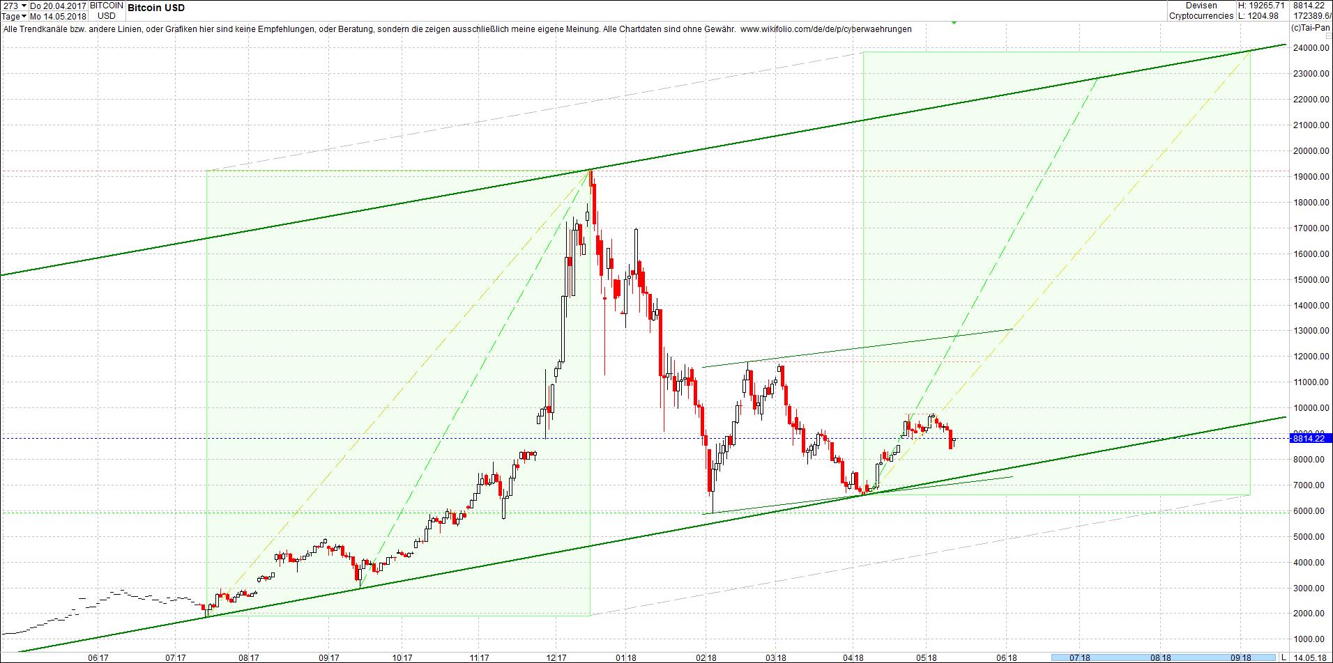 bitcoin_chart_sp__tnachmittag.png