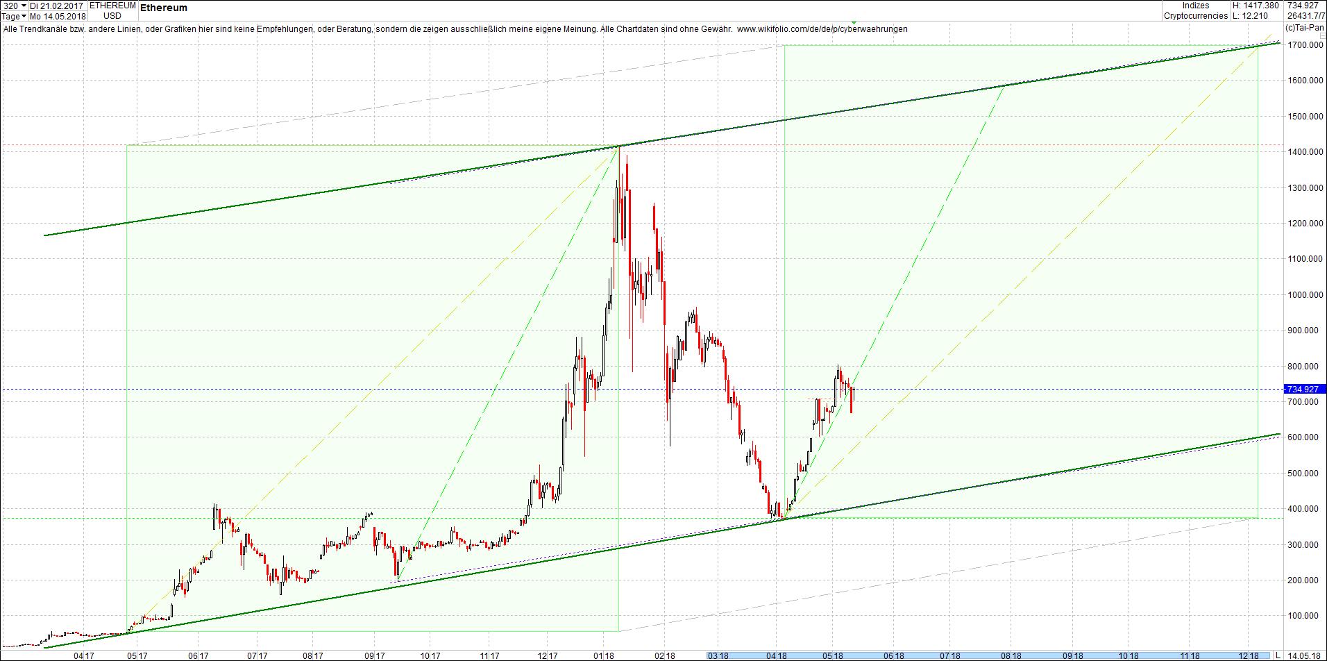 ethereum_chart_heute_am_sp__ten_abend.png