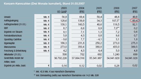 Auftragseingang_1_Quartal_2007.JPG