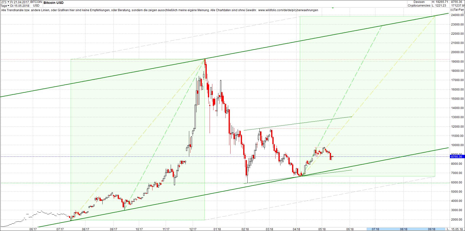 bitcoin_chart_heute_vormittag1.png