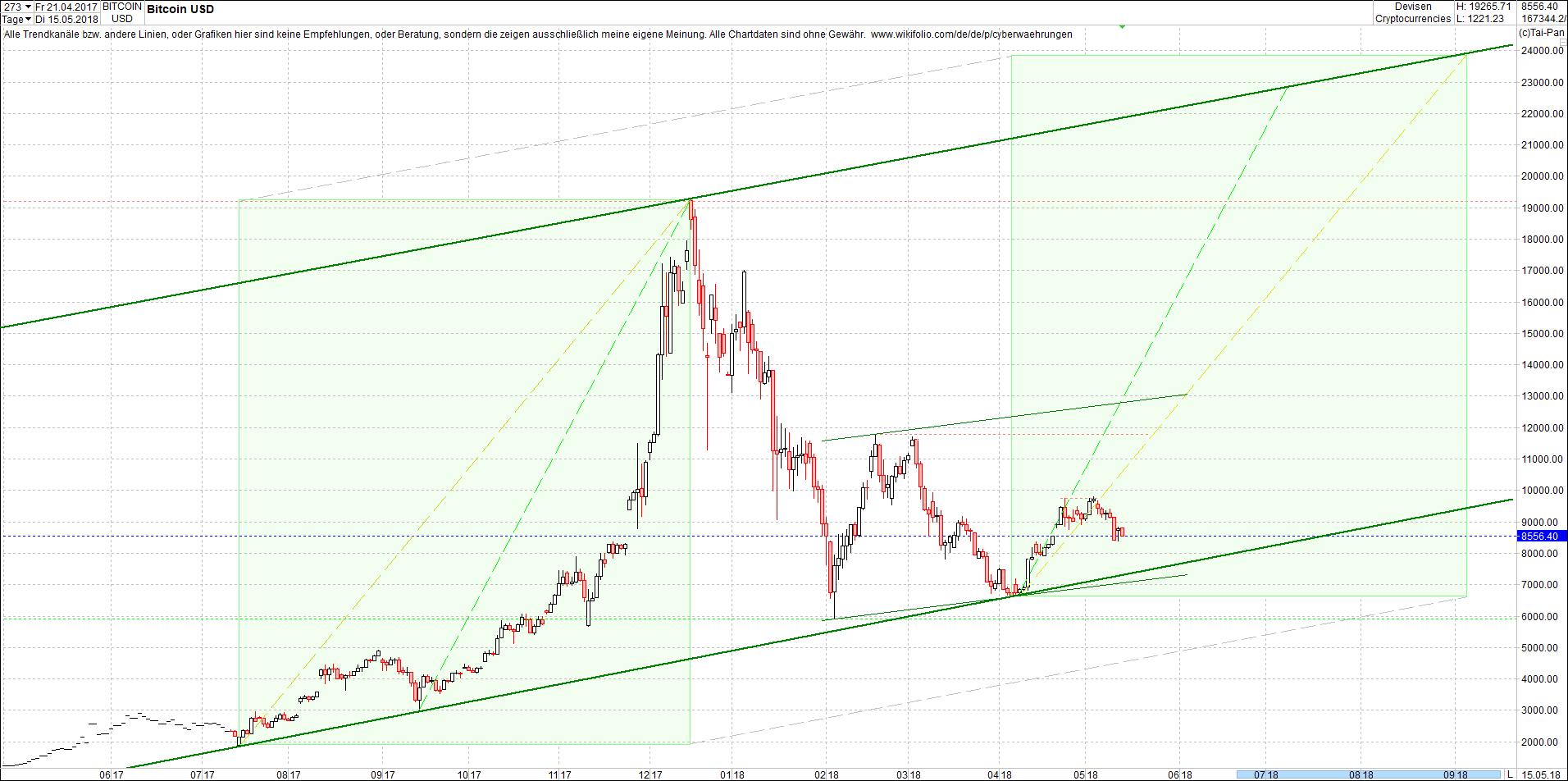 bitcoin_chart_heute_abend1.png