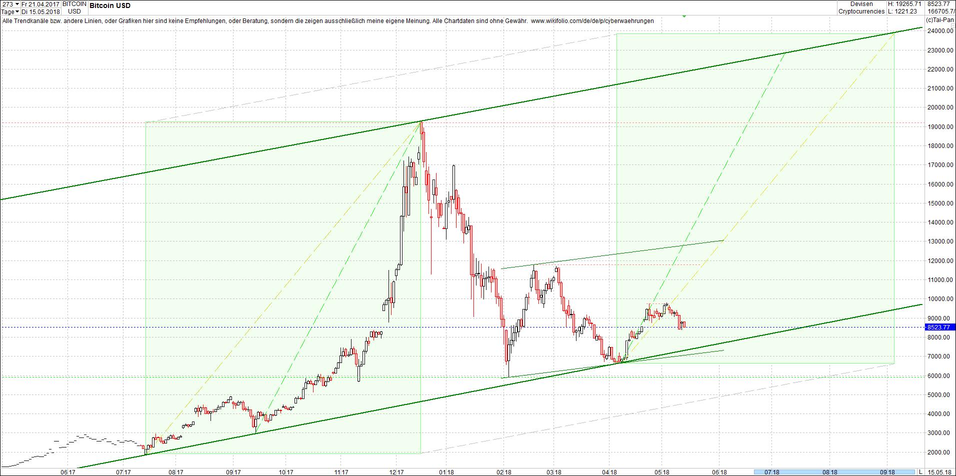 bitcoin_chart_heute_am_sp__ten_abend1.png