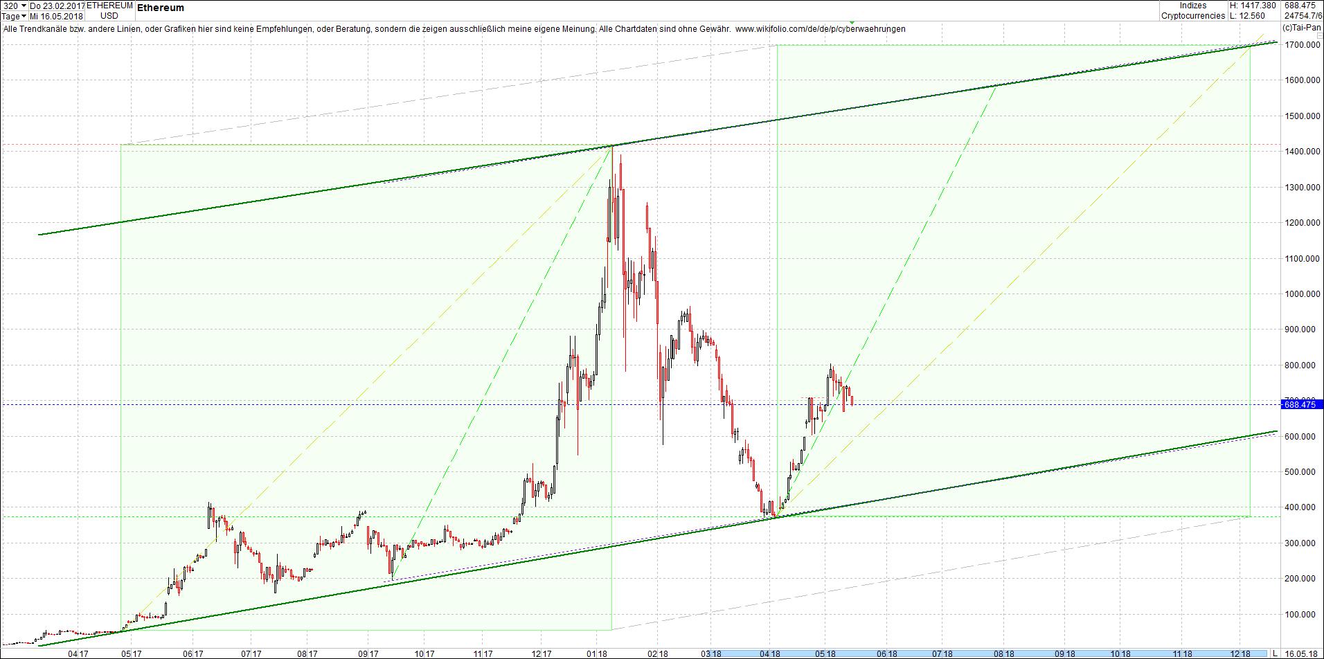 ethereum_chart_von_heute_morgen5.png