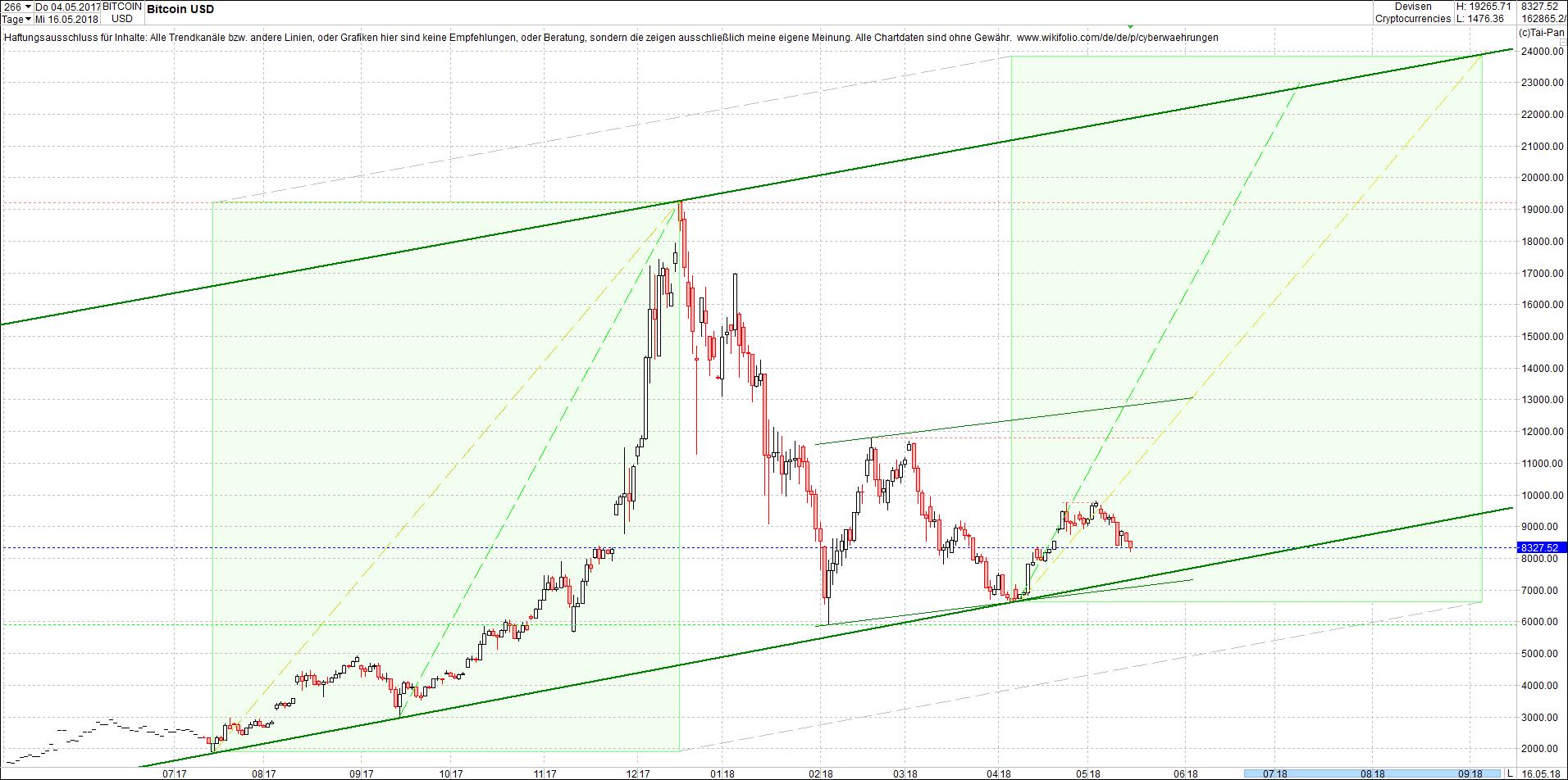 bitcoin_chart_heute_abend2.png