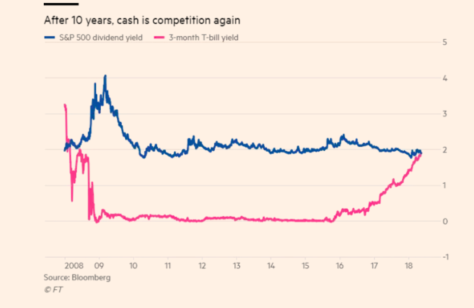 after_10y__cash_is_competition_again__chart_....png