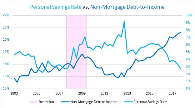personal-savings-vs-non-mortgage-debt-to-income.png