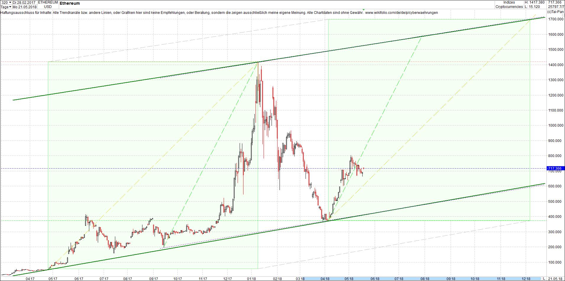 ethereum_chart_von_heute_morgen8.png