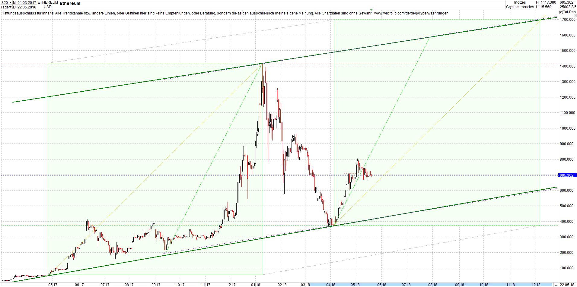 ethereum_chart_von_heute_morgen1.png