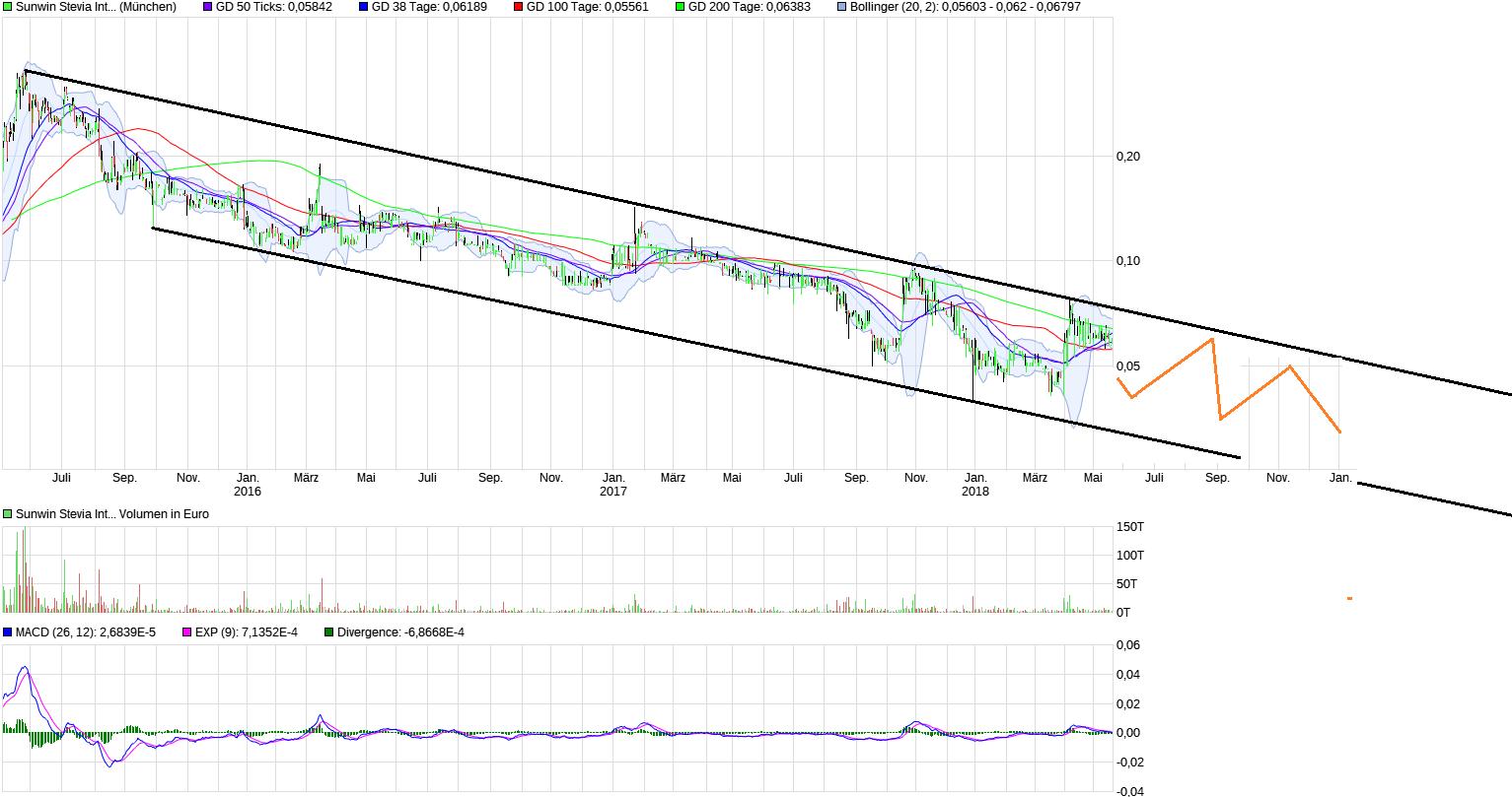 chart_3years_sunwinsteviainternational_(4).png
