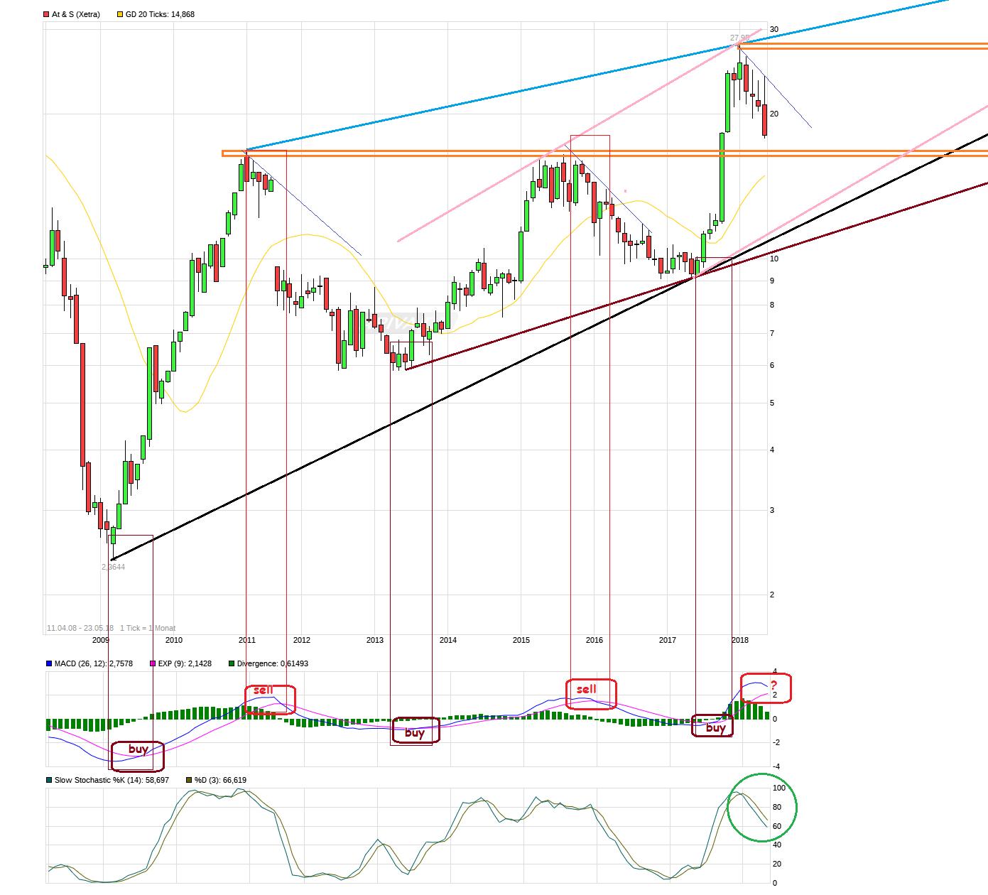chart_free_ats.png