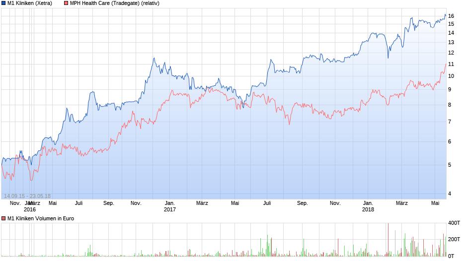 chart_3years_m1kliniken.png