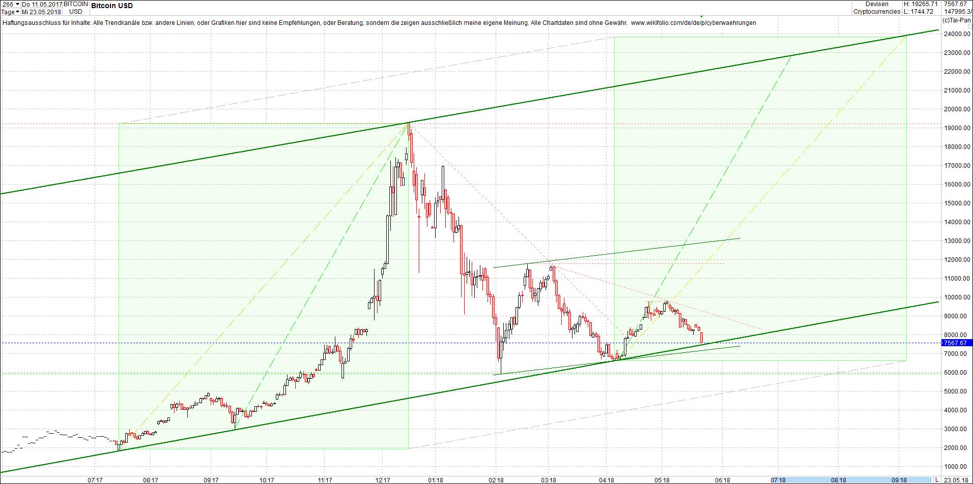 bitcoin_chart_am_sp__ten_abend.png