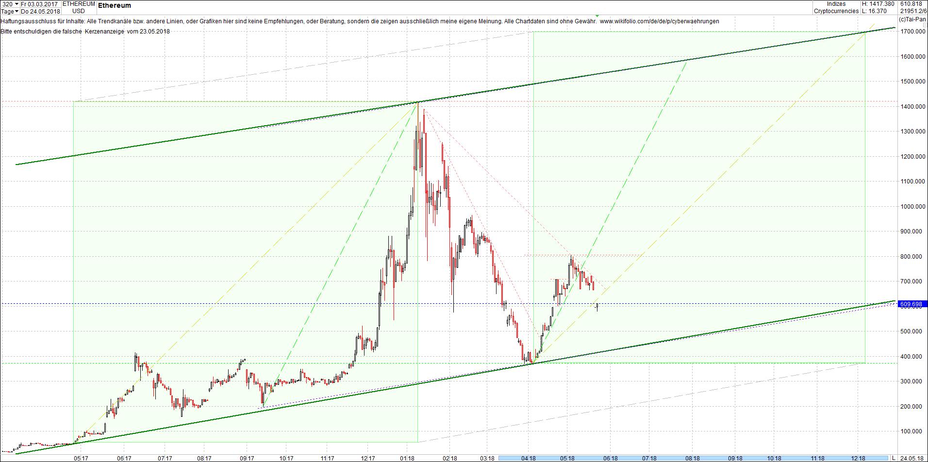 ethereum_chart_von_heute_morgen3.png