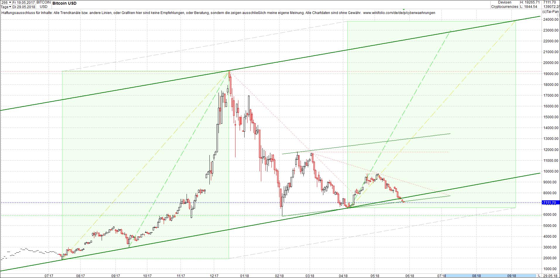 bitcoin_chart_am_fr__hen_morgen.png