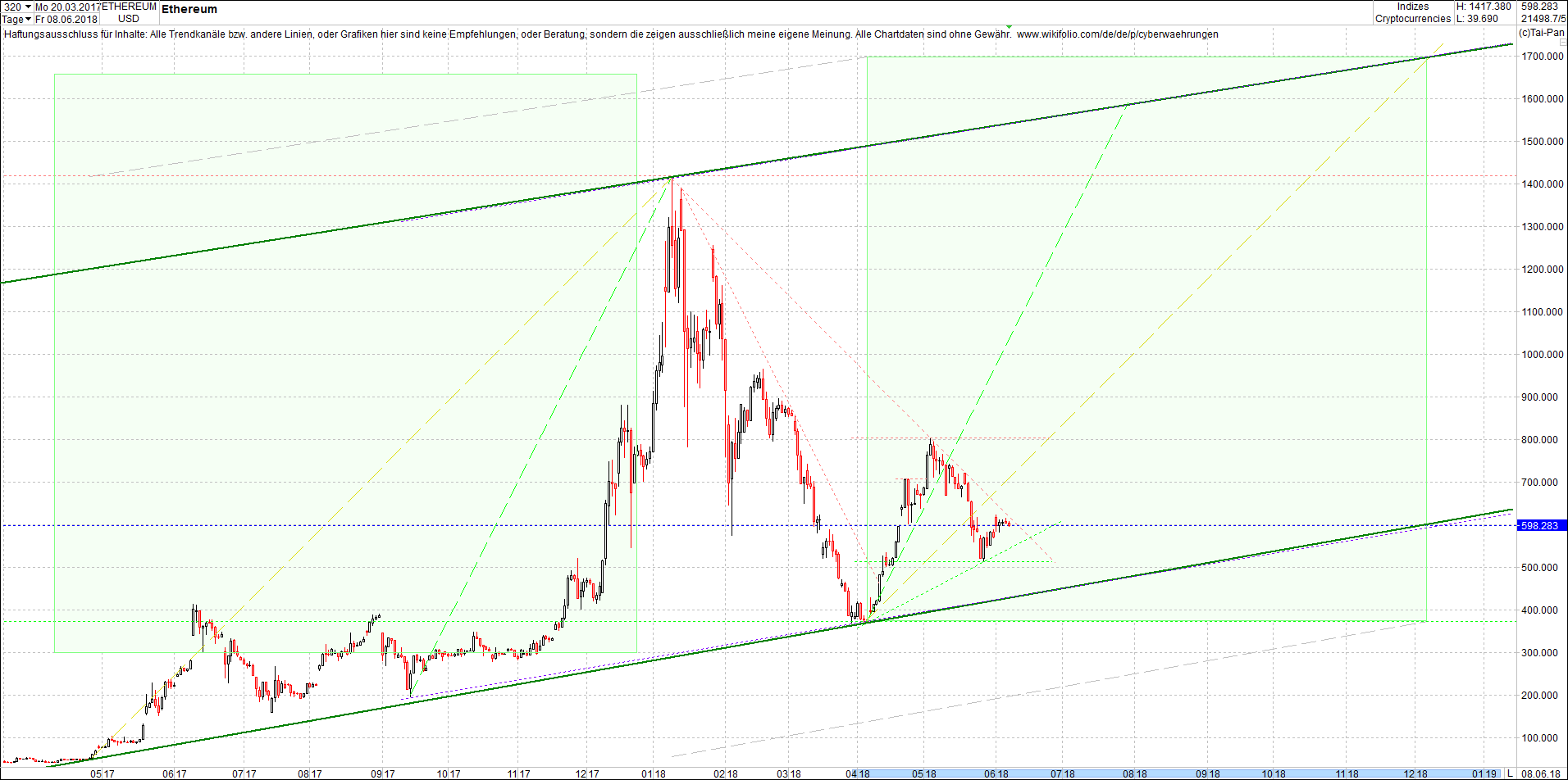 ethereum_chart_sp__tnachmittag.png