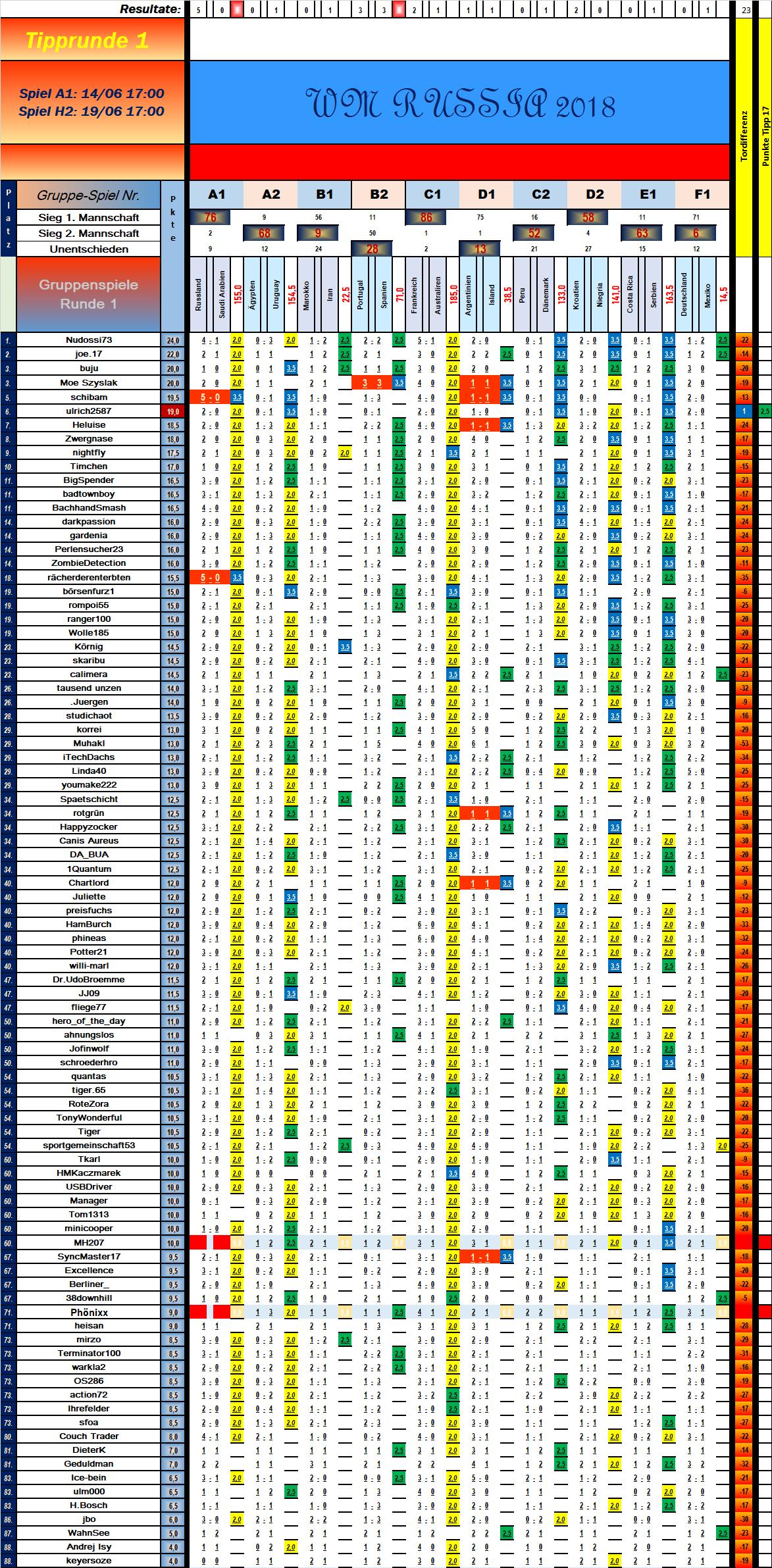 tabelle_vorrunde_1_spiel_10.png