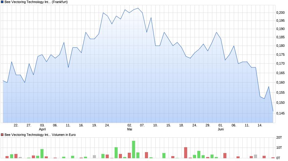 chart_quarter_beevectoringtechnologyinternationa....png