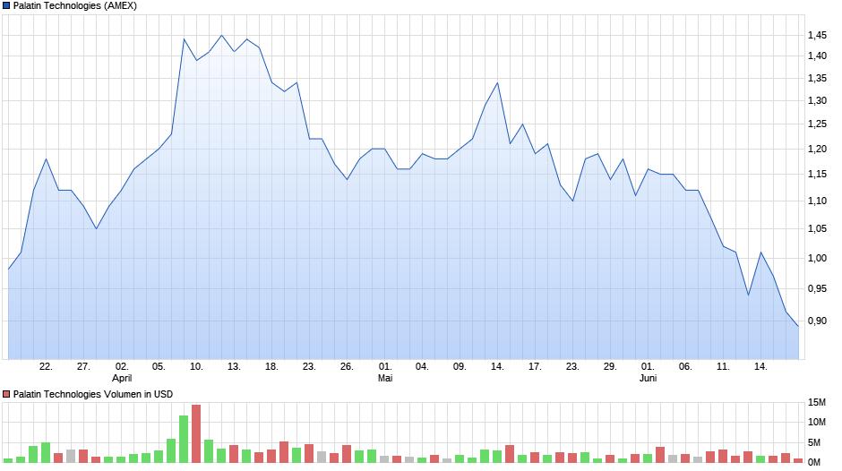chart_quarter_palatintechnologies.png