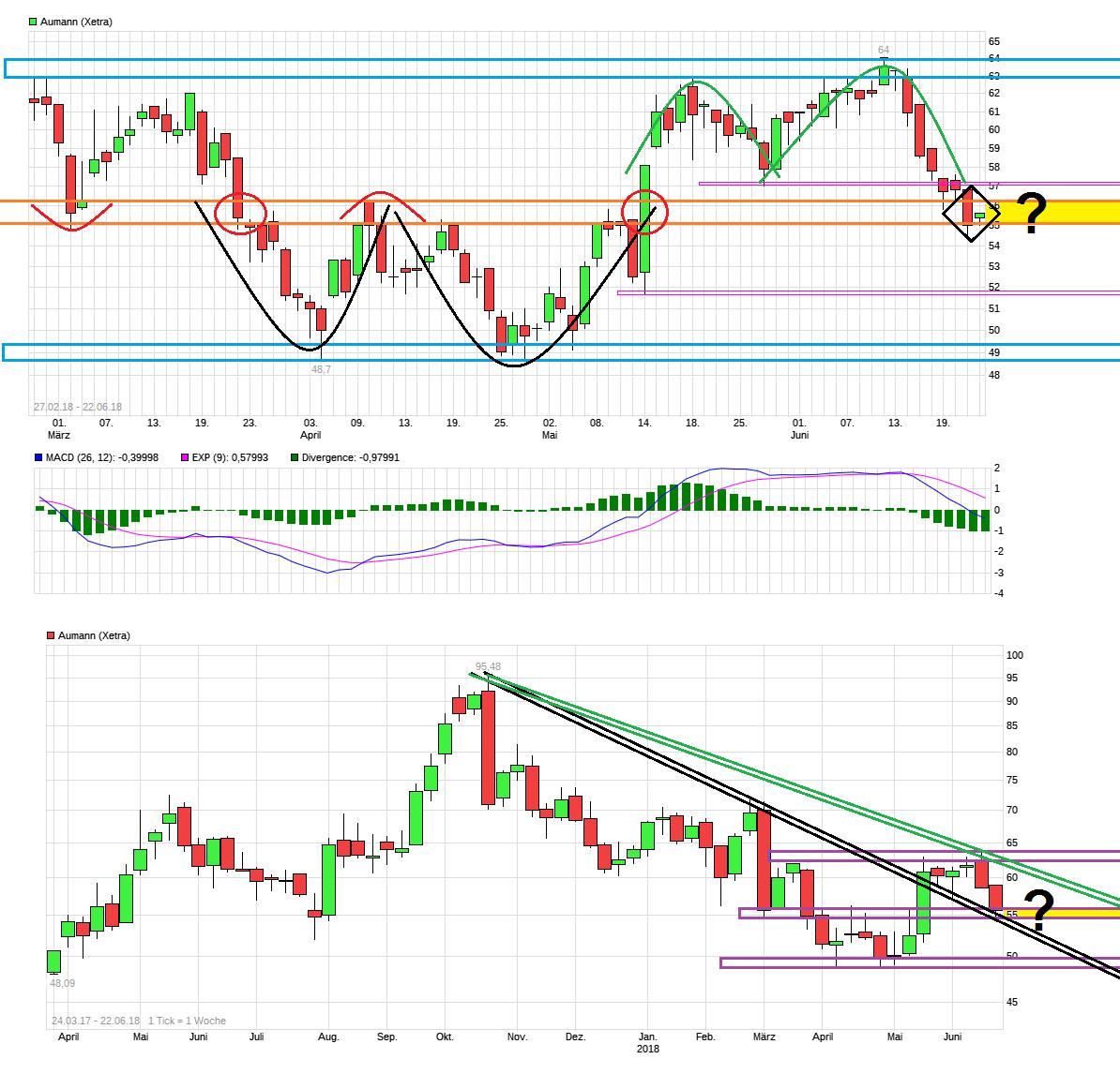 chart_free__aumann.png