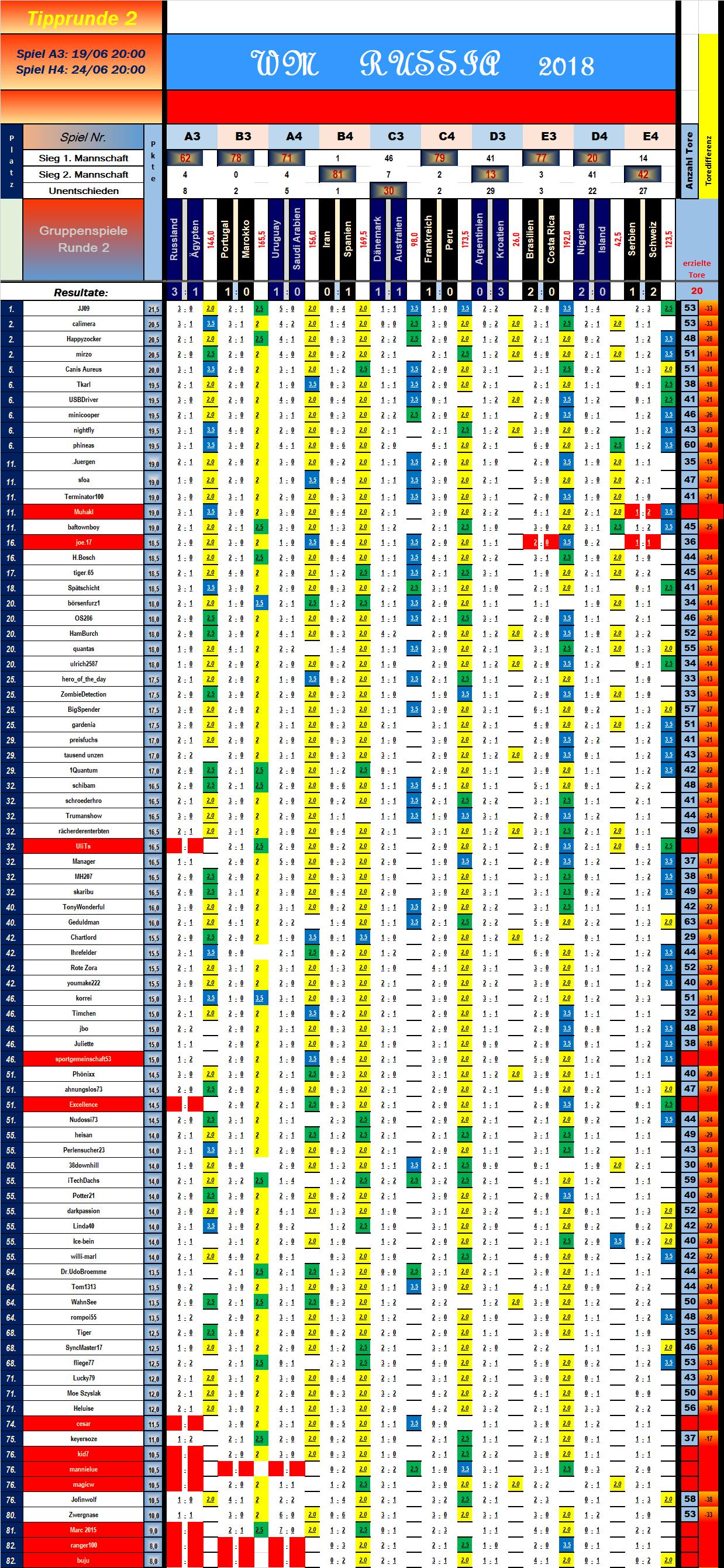 tabelle_vorrunde_2_spiel_10.png