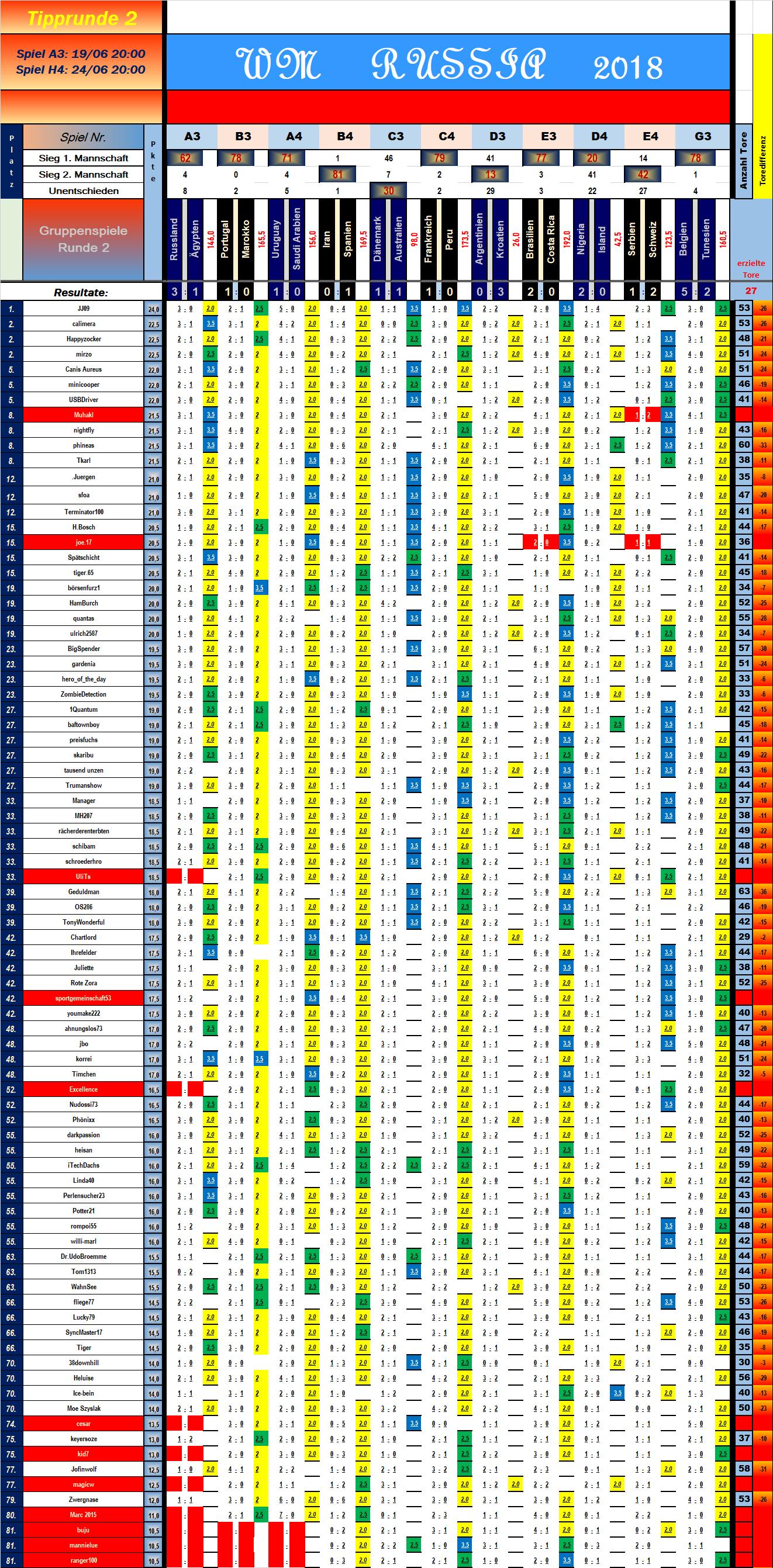 tabelle_vorrunde_2_spiel_11.png