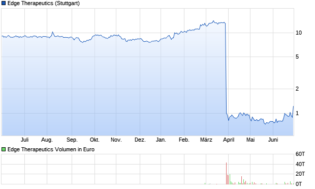 chart_year_edgetherapeutics.png