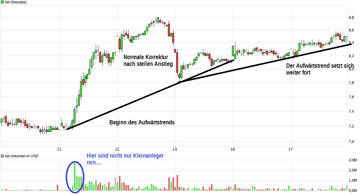 chart_week_axt.png