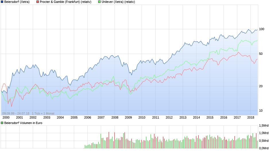 chart_all_beiersdorf.png