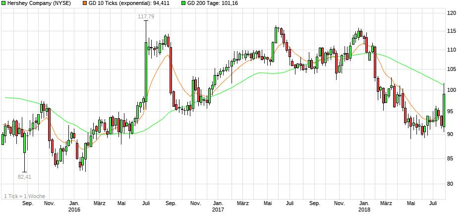 chart_3years_hersheycompany.png