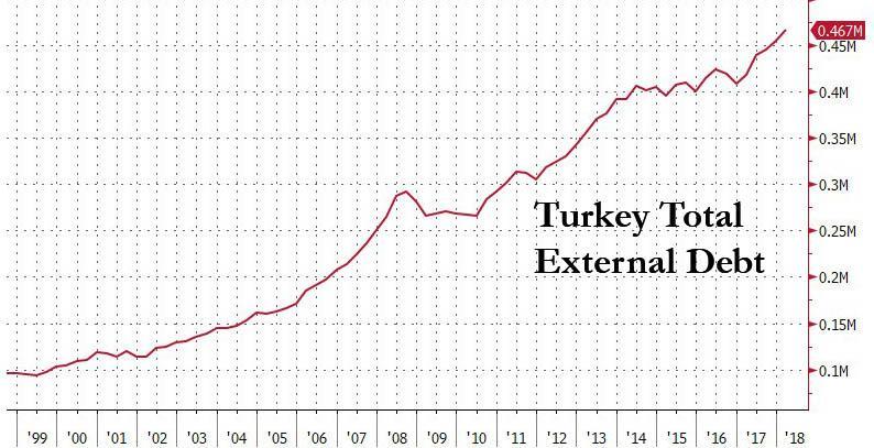 turkey_total_debt.jpg