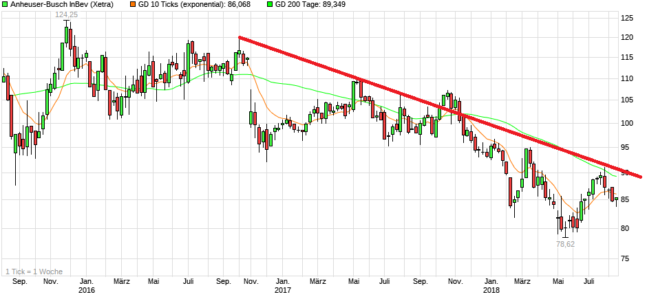 chart_3years_anheuser-buschinbev.png